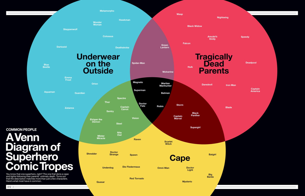 Inside spread from Super Graphic: A Visual Guide to the Comic Book Universe